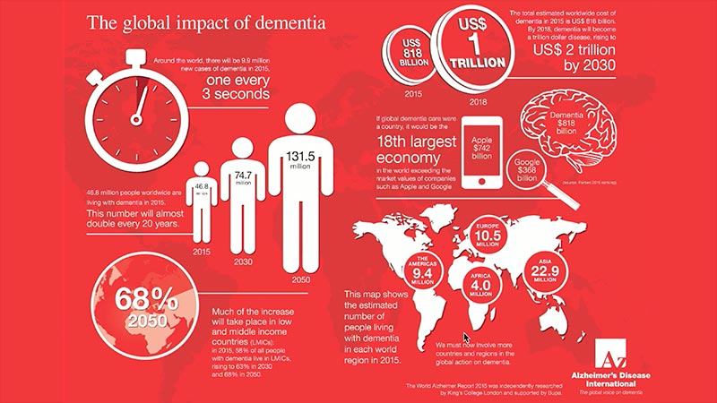 VIDEO: The Burden of Alzheimer's Disease and Related